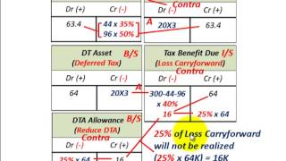 Net Operating Loss Carryback & Carryforward (With Valuation Allowance For Tax Benefit Due, DTA)
