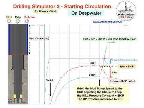 Drilling Simulator 3   Starting Circulation on Deepwater