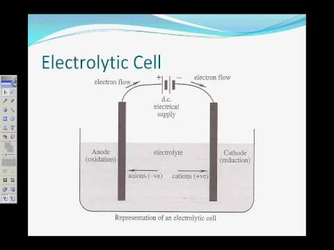 Electrolysis of Ionic Solution (Copper Chloride) - Properties of Ionic  Solution remix wmv