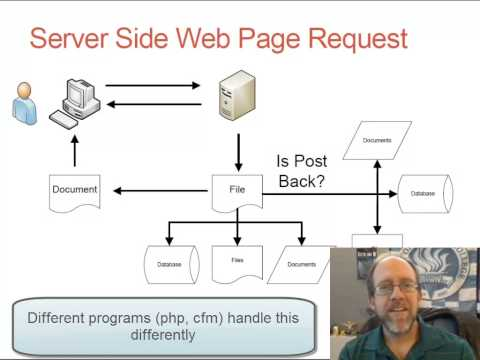 Basics Of Server Side Programming