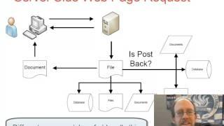 Basics Of Server Side Programming