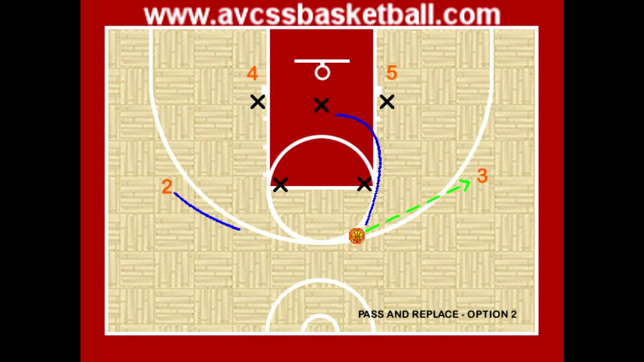 Pass cut and replace zone offense option 2 youth basketball pass cut and replace zone offense option 2 youth basketball pooptronica Gallery