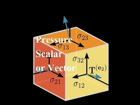 Pressure is  Scalar or Vector ????????