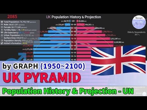 UK Population History & Projection By Pyramid - UN (1950~2100) [2019 Released]