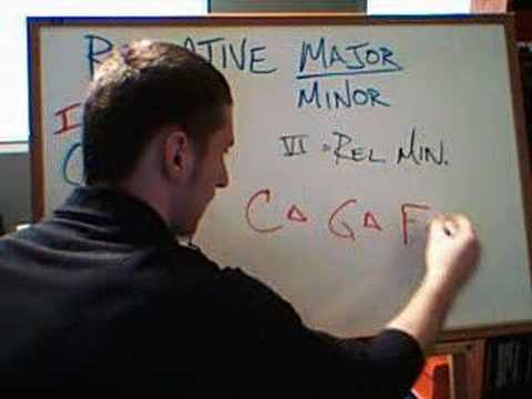 Music Lesson: Relative Minors Explained!