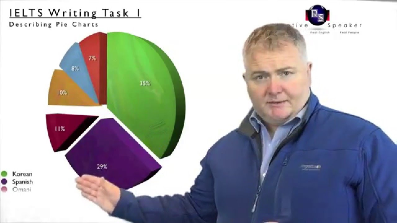 Describing a pie chart getting started youtube nvjuhfo Images