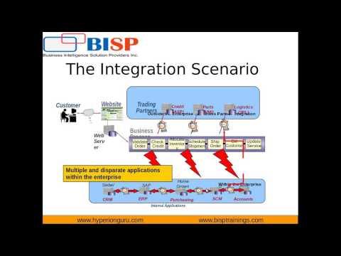 Service Oriented Architecture - 12c