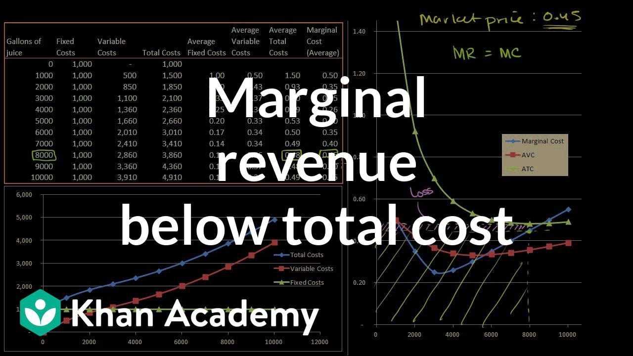 Marginal revenue below average total cost | Microeconomics | Khan Academy