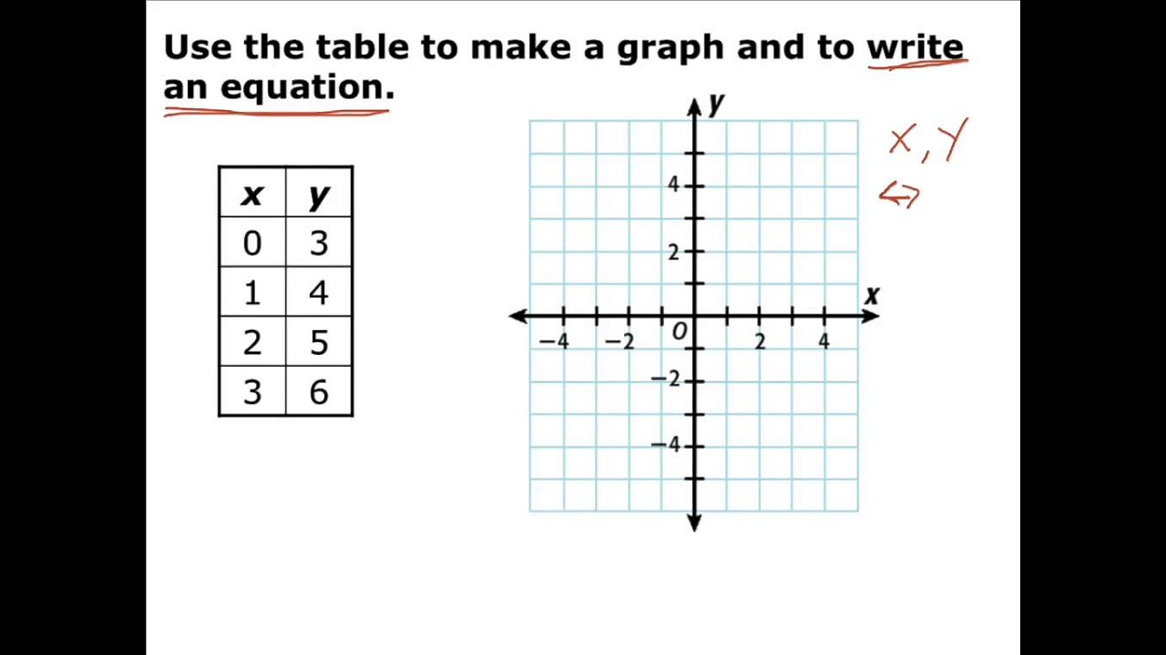 Matching Tables Graphs And Equations Worksheets