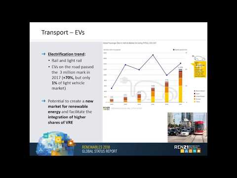 Renewable Energy System Transformation: Renewables in Heating, Cooling, and Transport
