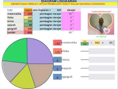 Video matematika tirtawangi diagram lingkaran menetukan derajat video matematika tirtawangi diagram lingkaran menetukan derajat ccuart Image collections