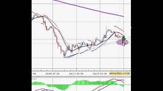 PROVEN Advanced Forex Trading Strategy