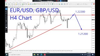 EURUSD and GBPUSD H4 Analysis on May 31, 2021 by Nina Fx
