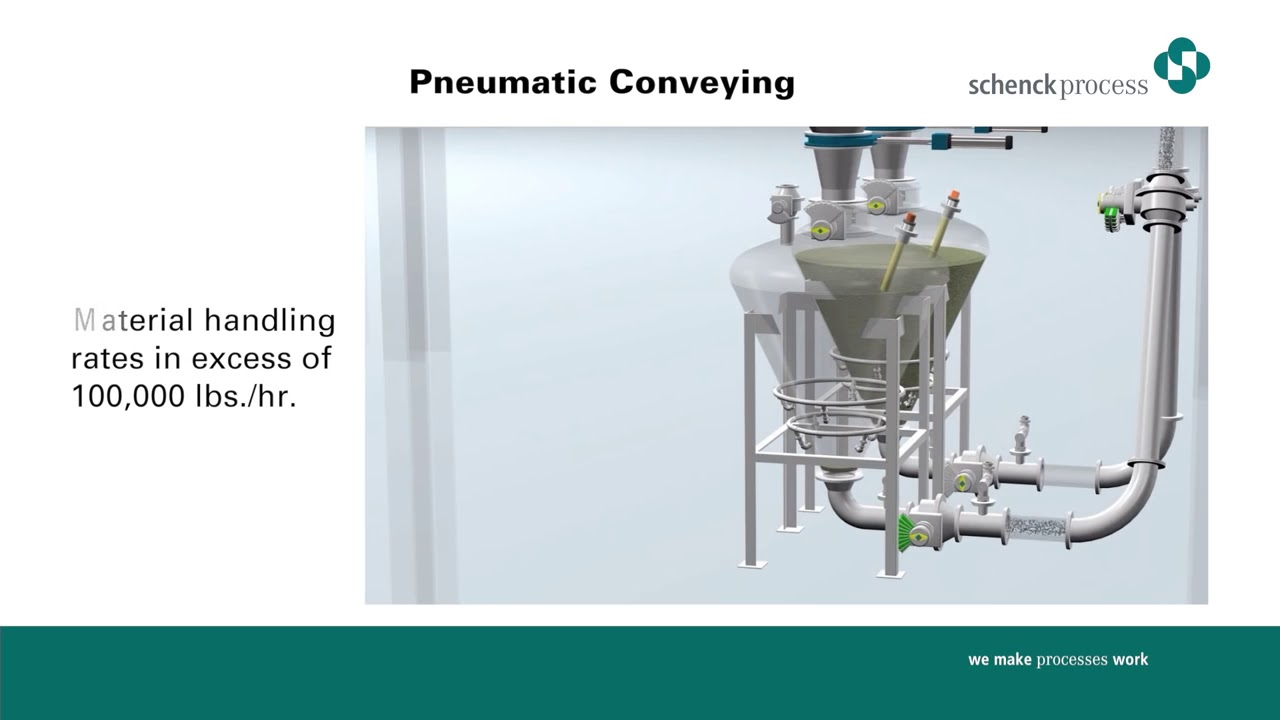 Pneumatic Conveying Systems For Dense Phase And Dilute - Demonstrated