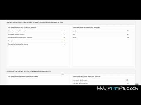 Better Than a Plugin: WordPress Google Analytics Tool