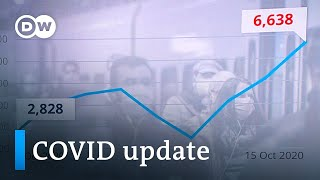 Germany sees exponential rise +++ Second wave hits Poland | Coronavirus update