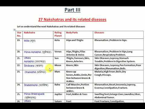 Part III 27 Nakshatras and Its Related Diseases in Astrology