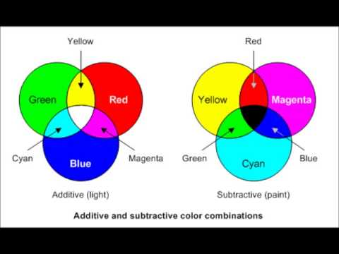 Light Vs Pigments