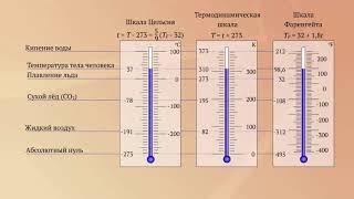 Шкалы температур