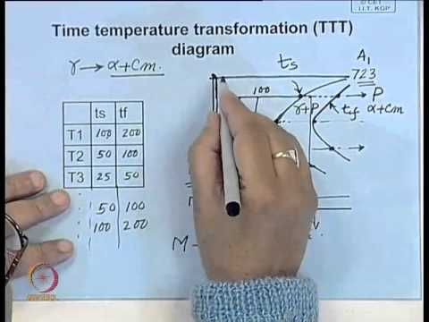 Mod 01 lec 24 iron carbon phase diagram contd youtube mod 01 lec 24 iron carbon phase diagram contd ccuart Image collections