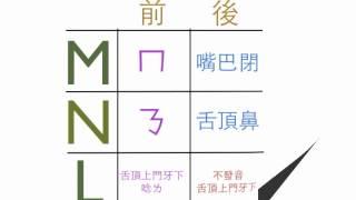 不背單字 不學文法 英文網路教學 Part II 之 MNL 到底怎麼唸