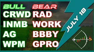 Stock Chart (CRWD INMB AG WPM RAD WORK BBBY GPRO) Technical Analysis for Today - July 18, 2019