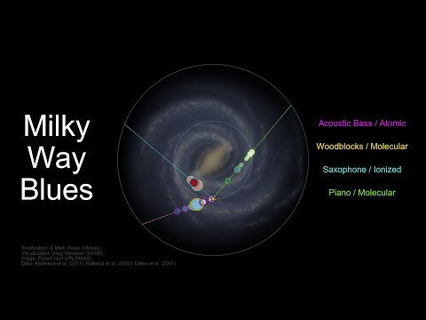 The Milky Way Sounds Like a Wacky Jazz Ensemble