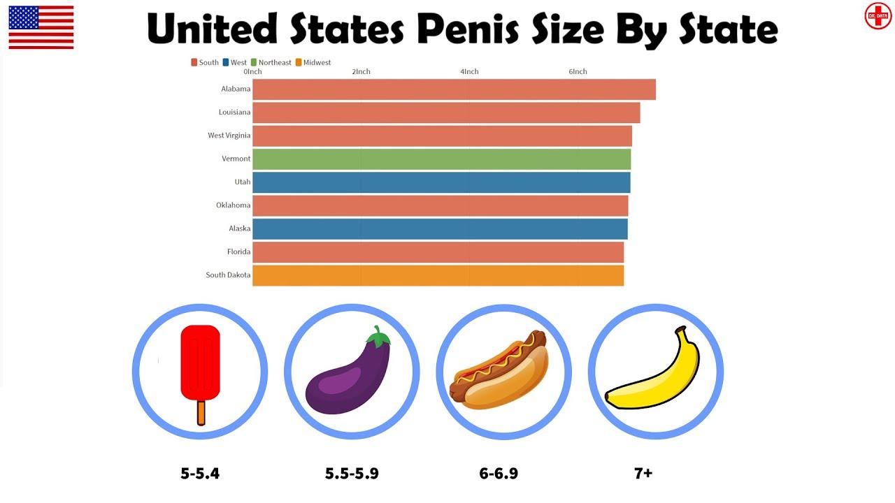 Anthropometric study of penile length in self