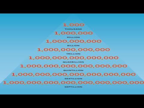 How many Numbers of Zeros in A Million, in a Million, Billion, Trillion, to Decillion |zero in crore