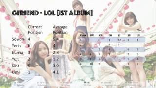 Video [Ranking] All GFriend Songs Line Distribution Ranking download MP3, 3GP, MP4, WEBM, AVI, FLV Juli 2018