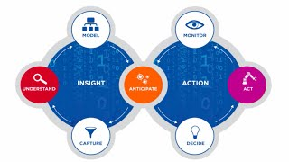 How to Apply Machine Learning (R,  Apache Spark, H2O.ai) To Real Time Streaming Analytics