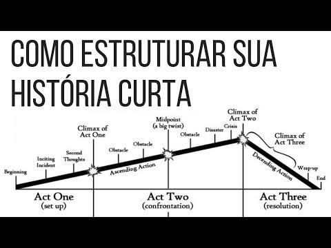 Como estruturar sua história curta