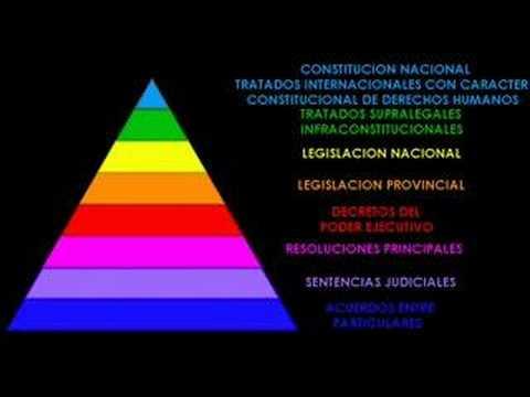 Piramide De Kelsen Ordenamiento Jurídico