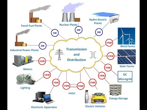 SYNDEM - Synchronized And Democratized Smart Grids (50 Min)