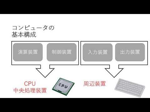 ハードウェア・ソフトウェアに関する知識①