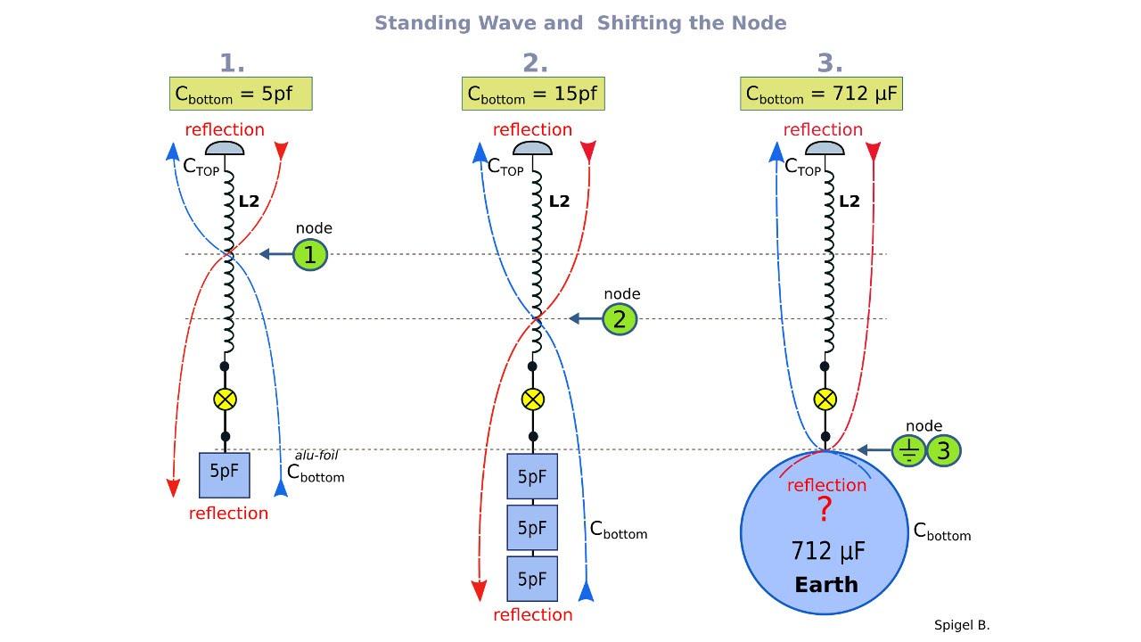 Basic Tesla's Experiments (Part 7) - Standing Wave, Node, Reflection