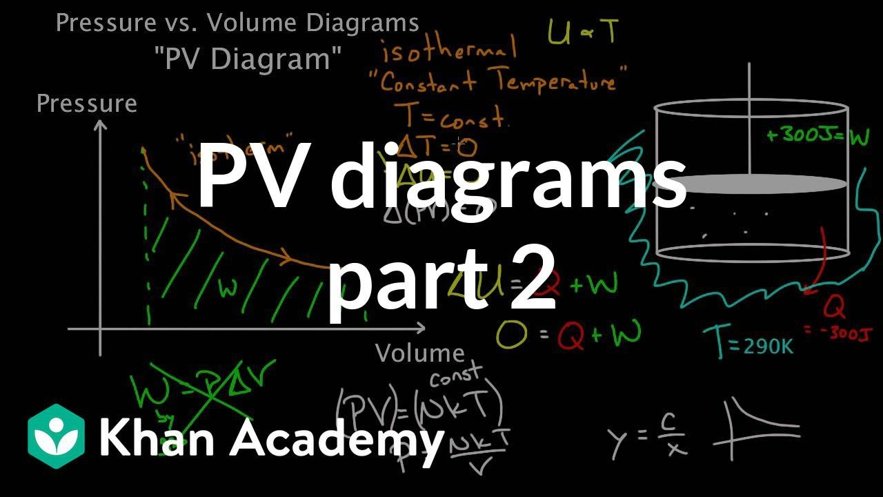 PV diagrams - part 2: Isothermal, isometric, adiabatic processes