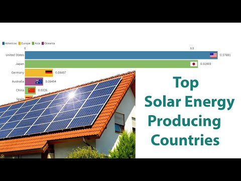 Top Solar Energy Producing Countries 1965 -2018 (terawatt-hours (TWh)