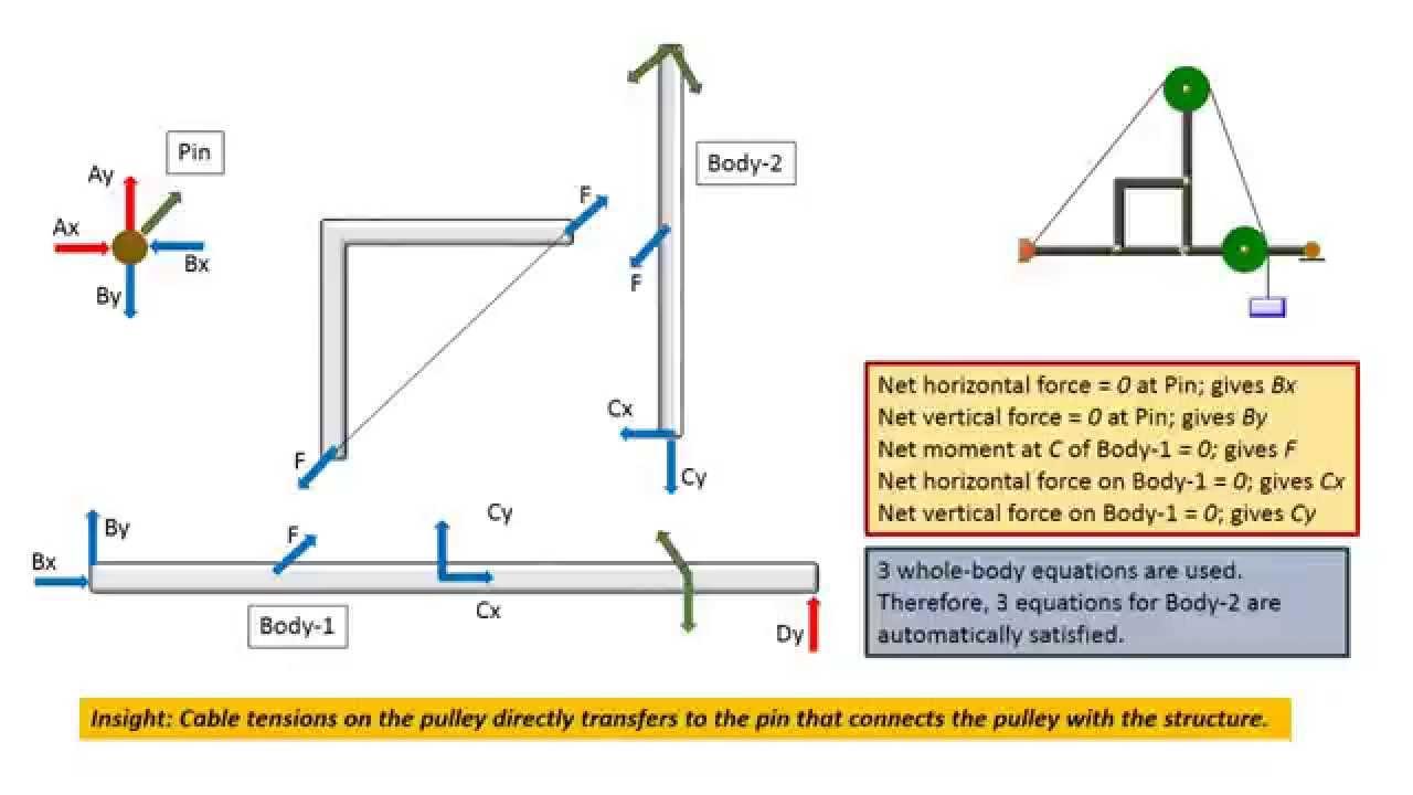 engineering statics free body diagram frames solution strategy engineering statics free body diagram  [ 1280 x 720 Pixel ]