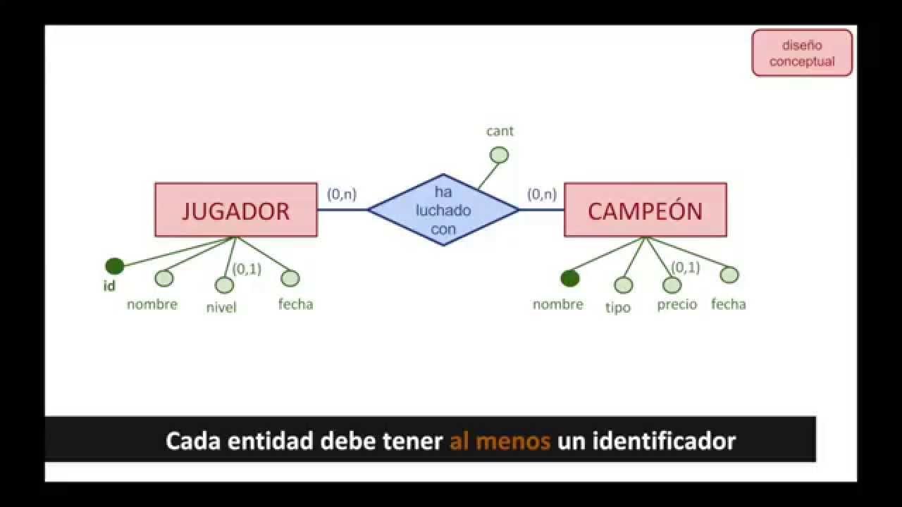 Diseño de bases de datos (I): diseño conceptual - YouTube