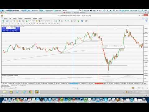 Operaciones 1to4 Madrid y Seguimiento Mercado Forex
