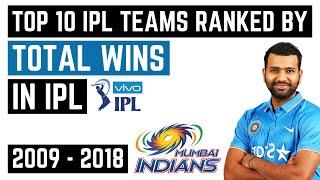 Top 10 IPL Teams Ranked by Total Wins (2008-2019)