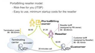 Converged voip billing system: & calling card resellers