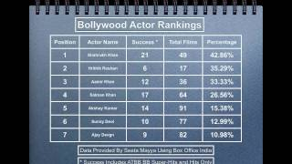 Bollywood Actor Rankings 2011