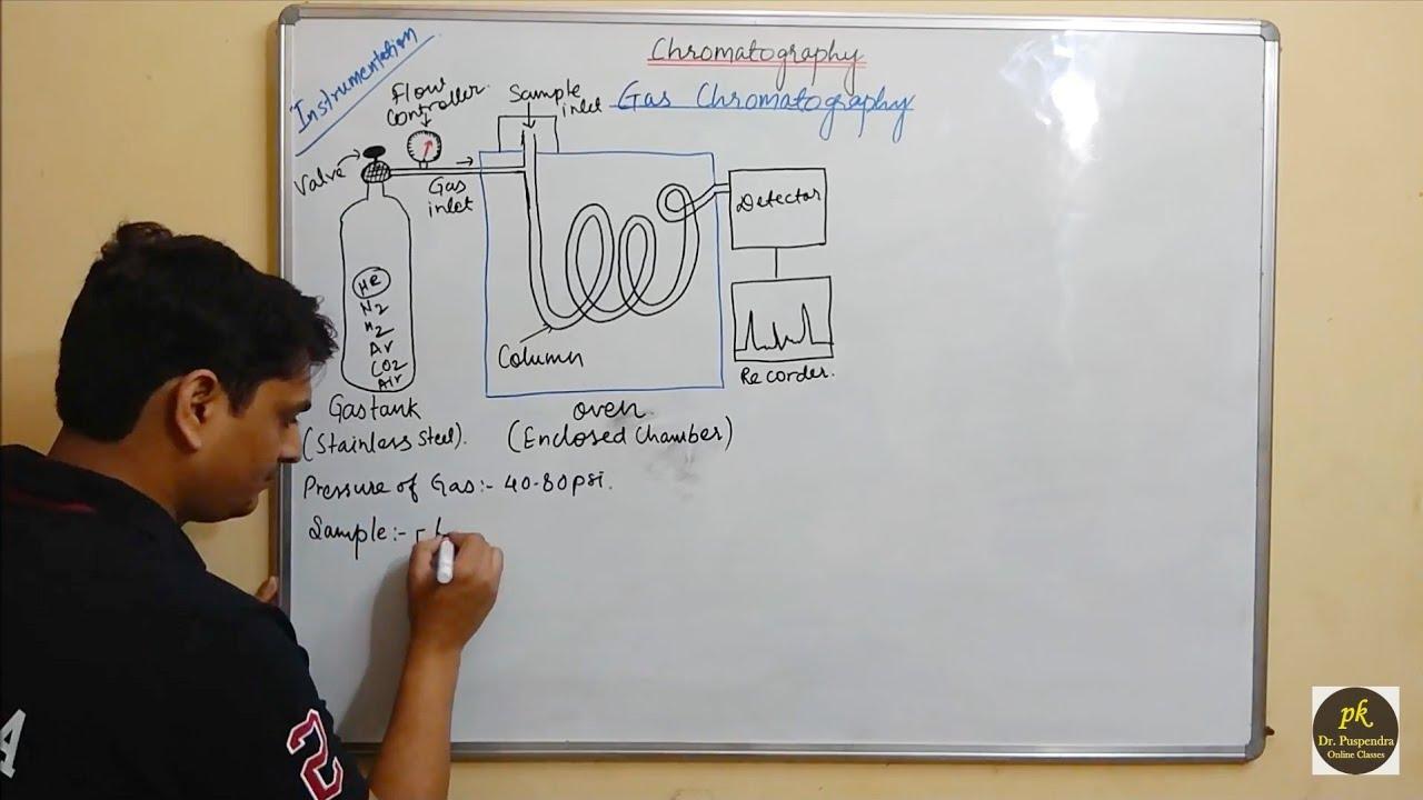 Part 24: Gas Chromatography Instrumentation