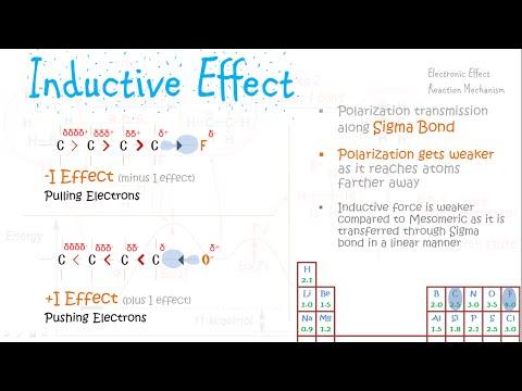 Inductive Effect - Reaction Mechanisms