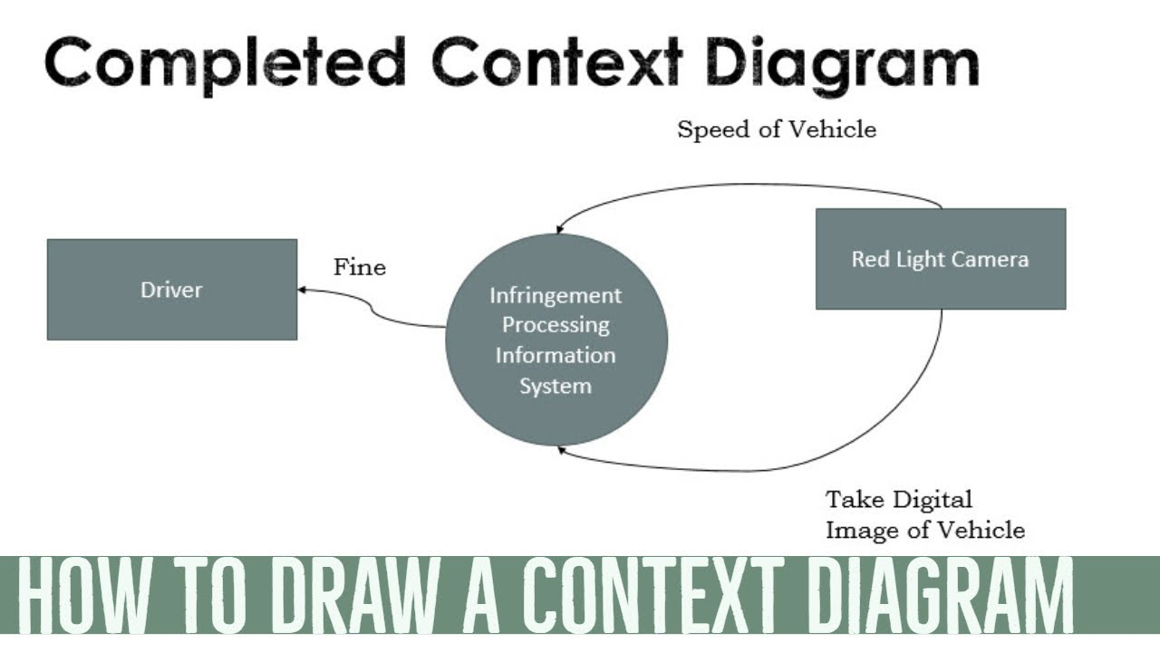 how to draw a simple context diagram infringement processing system  [ 1280 x 720 Pixel ]
