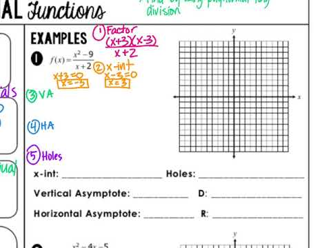 Graphing Rational Functions Notes - YouTube