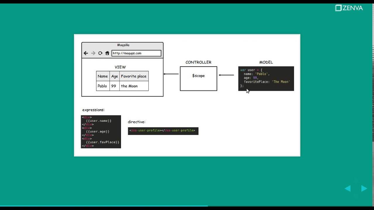 How does angularjs work beginners angular tutorial youtube baditri Choice Image