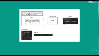 How Does AngularJS Work? Beginners Angular Tutorial